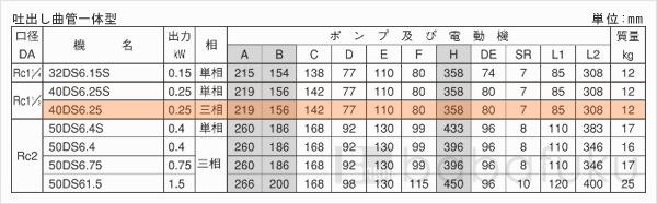 荏原(エバラ)40DS6.25/詳細画像03